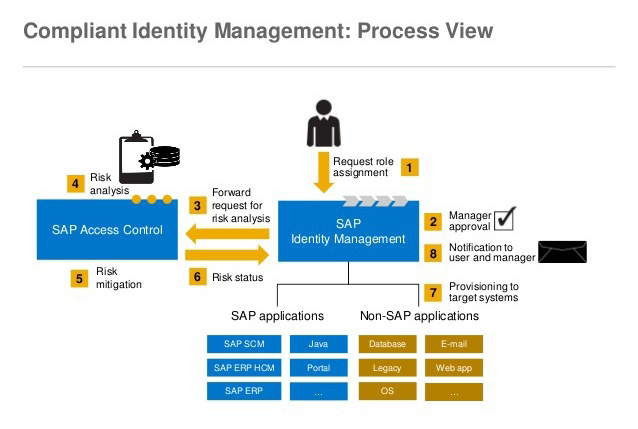 Invencio: SAP Fiori - Hybrid Outsourcing Delivery Model